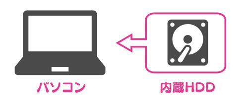 PC内部のHDDのイメージ図