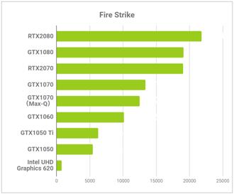 FIRESTRIKEの比較結果