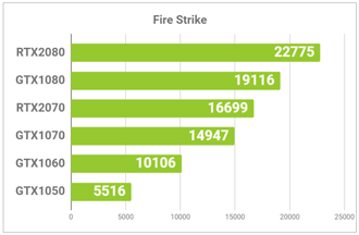 GPU性能比較グラフ